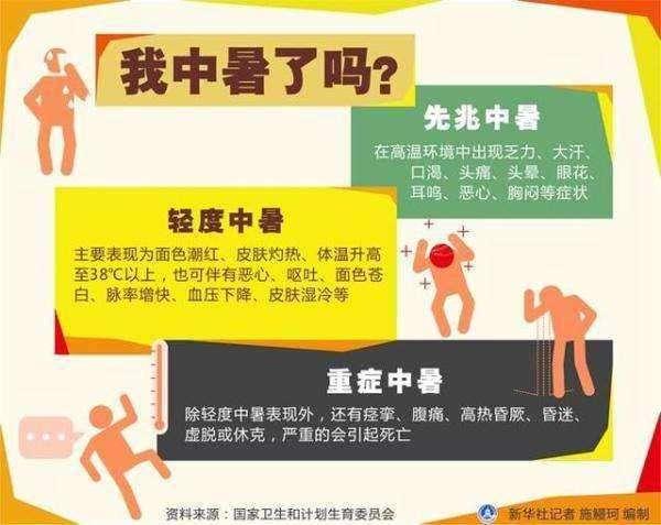 天气炎热中暑患者明显增加 医生提醒:老年人别省电,青年人别逞强