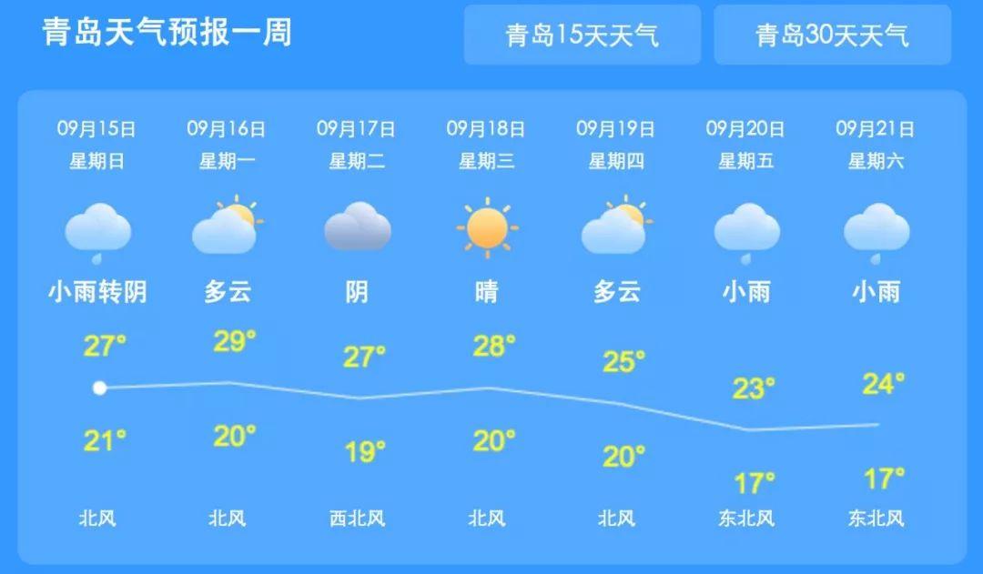 最低14℃!冷空气来袭,青岛马上降温!就在…